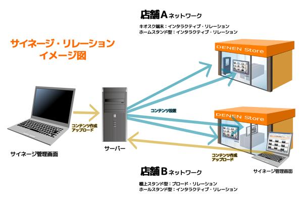 デジタルサイネージ ディスプレイ サイネージリレーション 管理画面 キオスク端末 インタラクティブ ホームスタンド型 コンテンツ ホールスタンド型