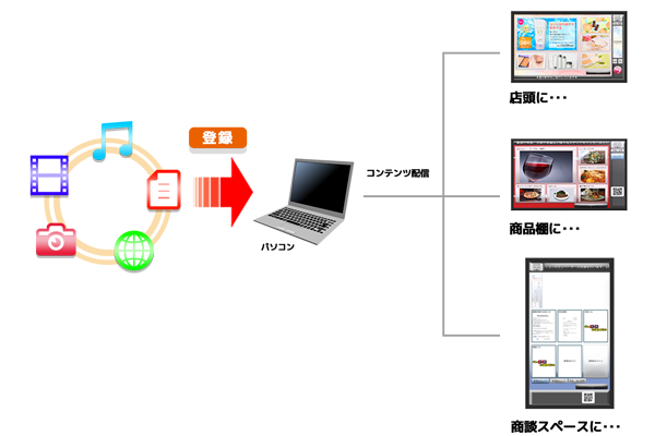 コンテンツ管理システム(CMS)